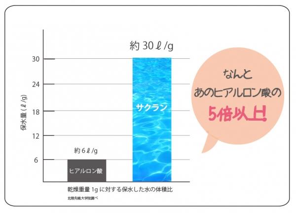 サクラン グラフ.jpg